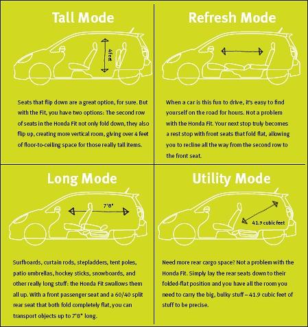 Honda Fit Modes